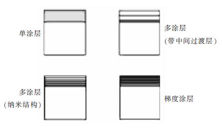 从涂层品种的发展上,将涂层结构分为三代:单涂层和梯度涂层(如tin,(ti