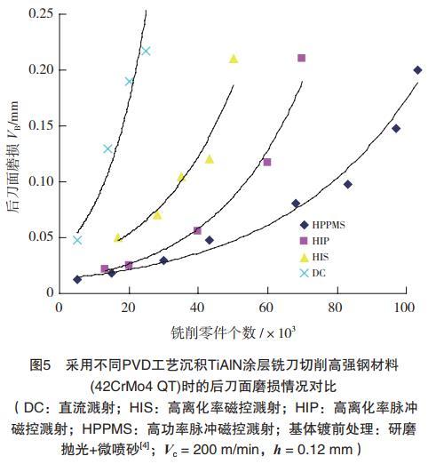 且离子束流不含大颗粒,在控制涂层微结构的同时获得优异的膜基结合力